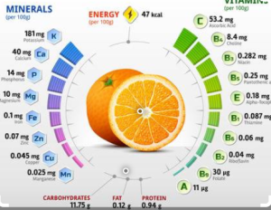 good eating vitamins and minerals
