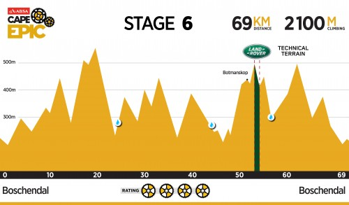 [Cape Epic 2016] 第五站 Stage 5_07