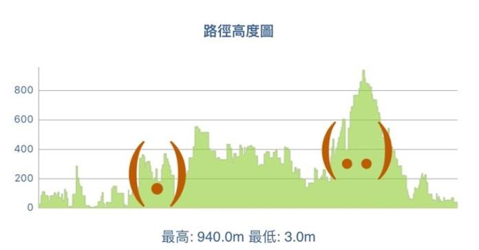 (.)麥徑三段 (..)麥徑七八段 @Trail Watch