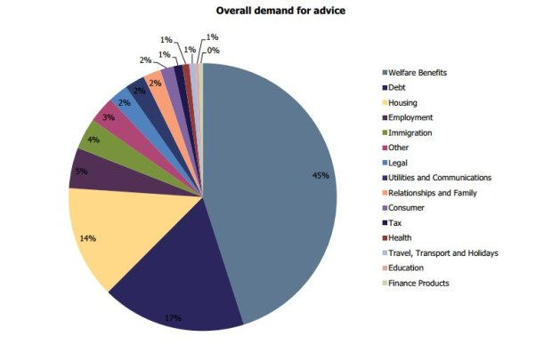Pie chart showing overall demond for advice.