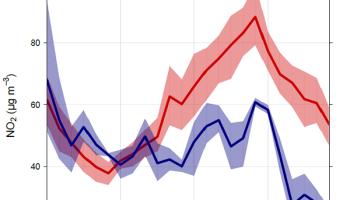 Graph showing NO2 levles.
