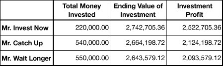 summary The Story of Mr. Invest Now, Mr. Catch Up and Mr. Wait Longer