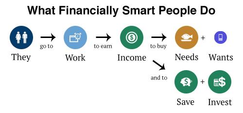 financially-smart