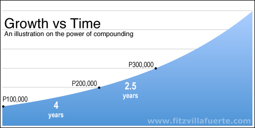 compounding-3