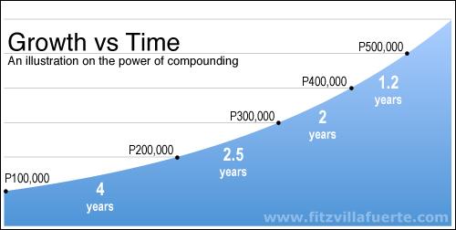 compounding-5