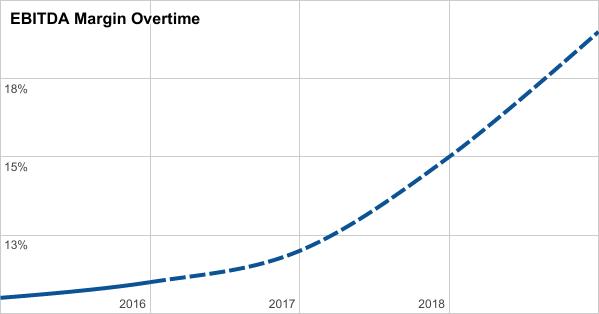Five23 - Traction - Metrics