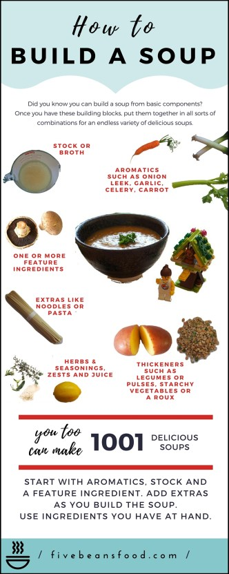 How to build a soup infographic