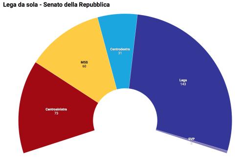 Senato - fonte YouTrend