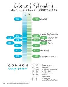 also celsius and fahrenheit conversion chart rh fivejs