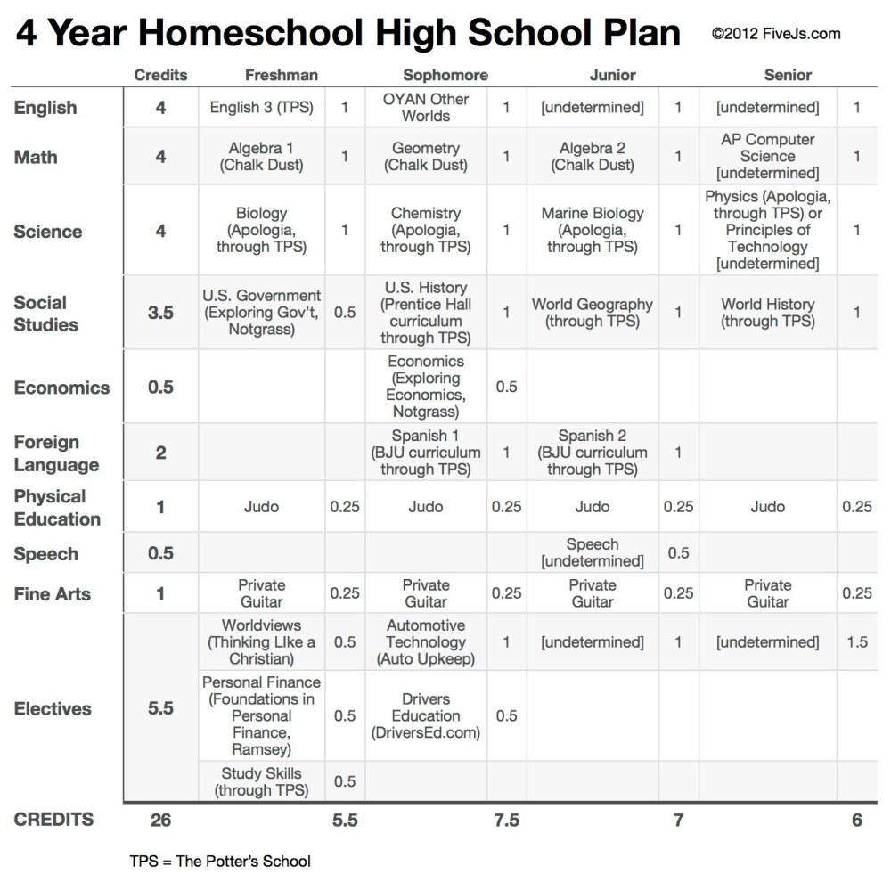 medium resolution of Our 10th Grade Homeschool High School Curriculum Plan