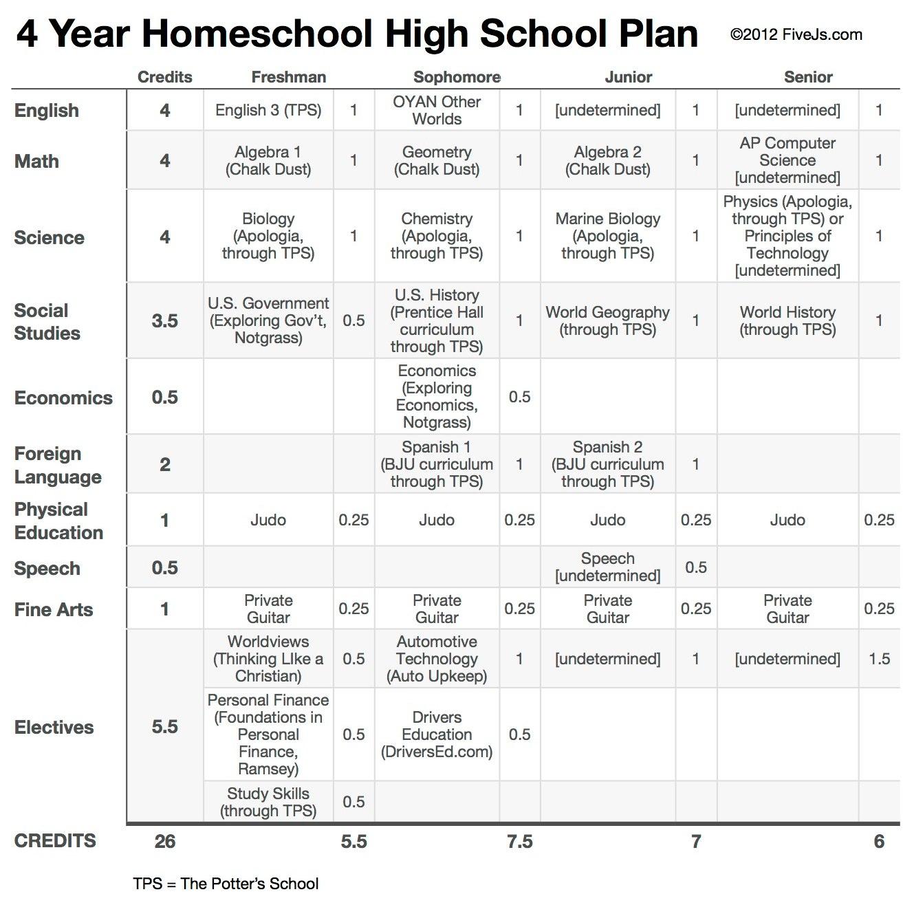 hight resolution of Our 10th Grade Homeschool High School Curriculum Plan
