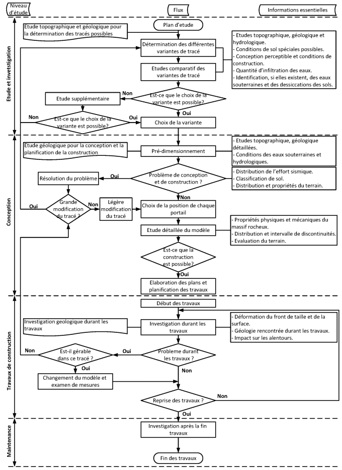 Creat a professional diagram, process and flowchart by