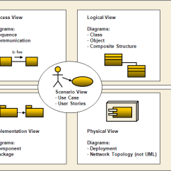How To Draw A System Architecture Diagram 2002 Chevy Cavalier Radio Wiring Make And Flow Chart By Zobia Younas I Will