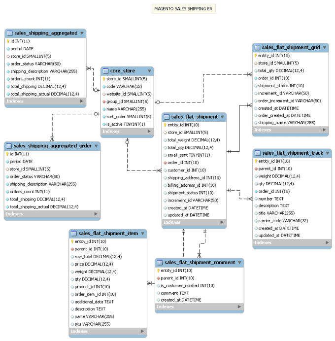how to make an er diagram for database rheem furnace custom with your project by javeriahabib i will