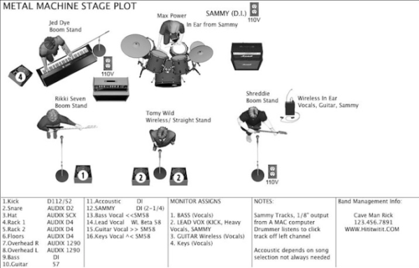 Create a professional stage plot and input list by Skotbarker
