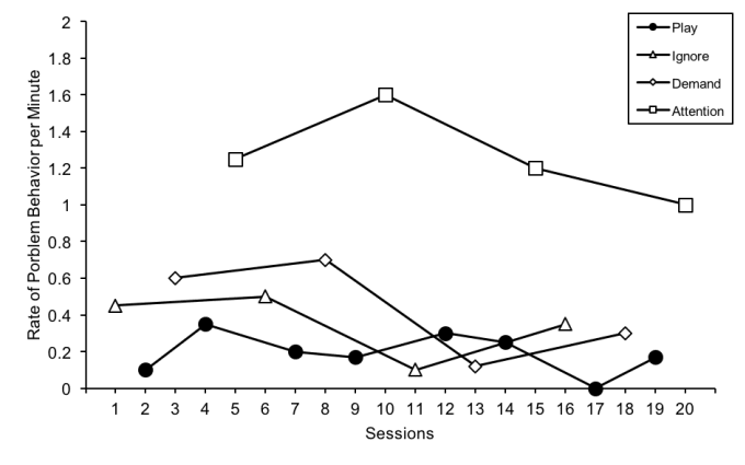 Construct and style your scientific line graph by Harleylang