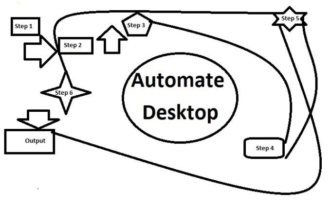 Create a bot software to automate desktop pc windows tasks
