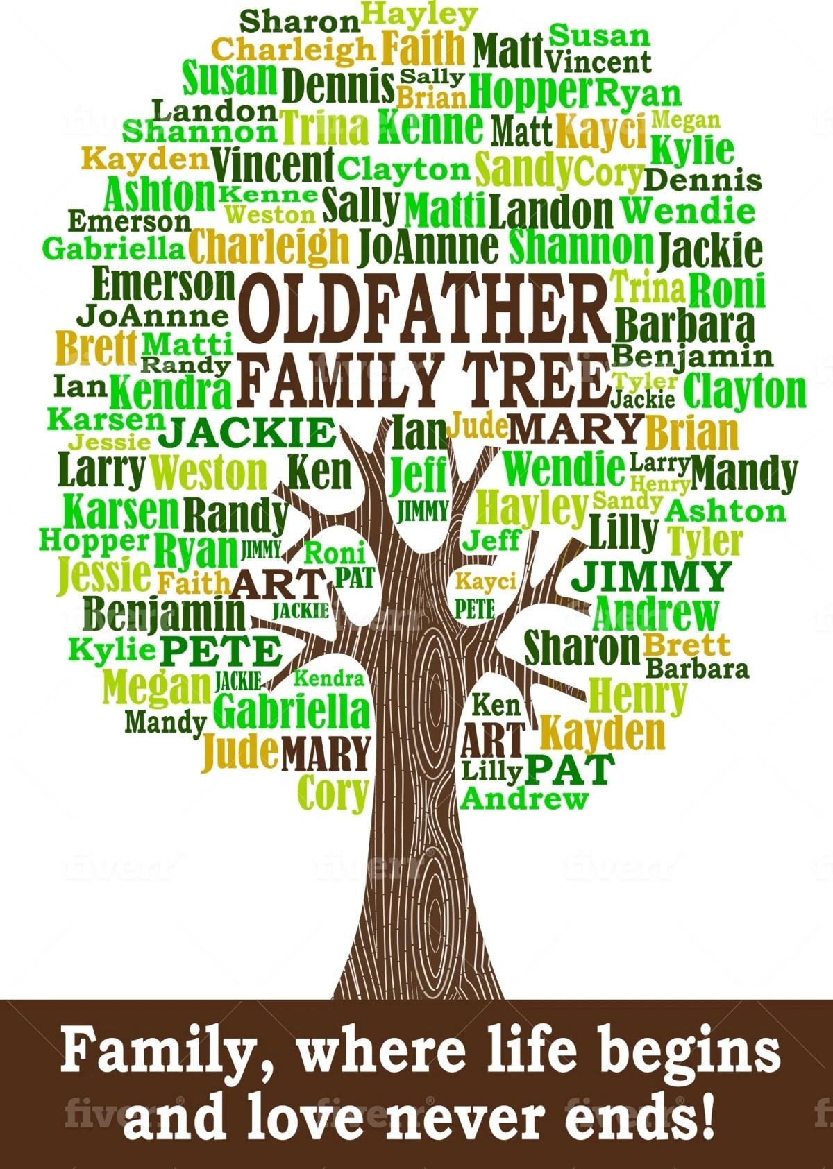 Create A Unique Family Tree Word Art Cloud By Wordartcustom