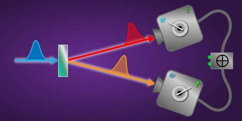New technique can capture images of ultrafast energy-time entangled photon pairs