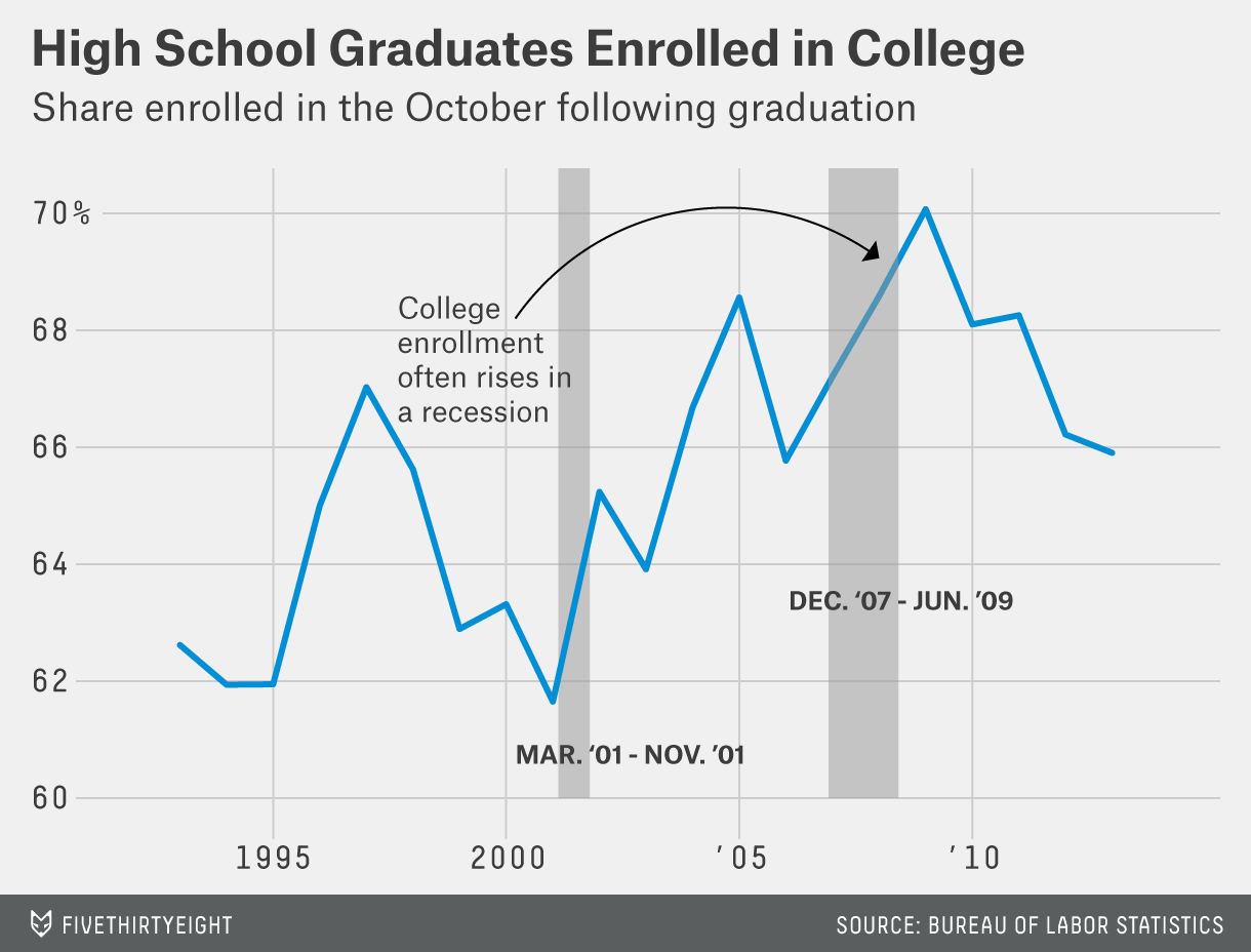 More High School Grads Decide College Isn't Worth It