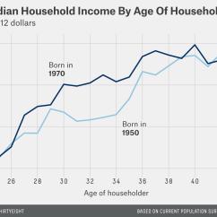 A Raisin In The Sun Plot Diagram Jeep Tj Wiring Harness American Middle Class Hasn T Gotten Raise 15 Years Casselman Feature Income 5