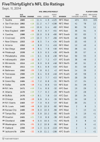 NFL Week 2 Elo Ratings And Playoff Odds | FiveThirtyEight
