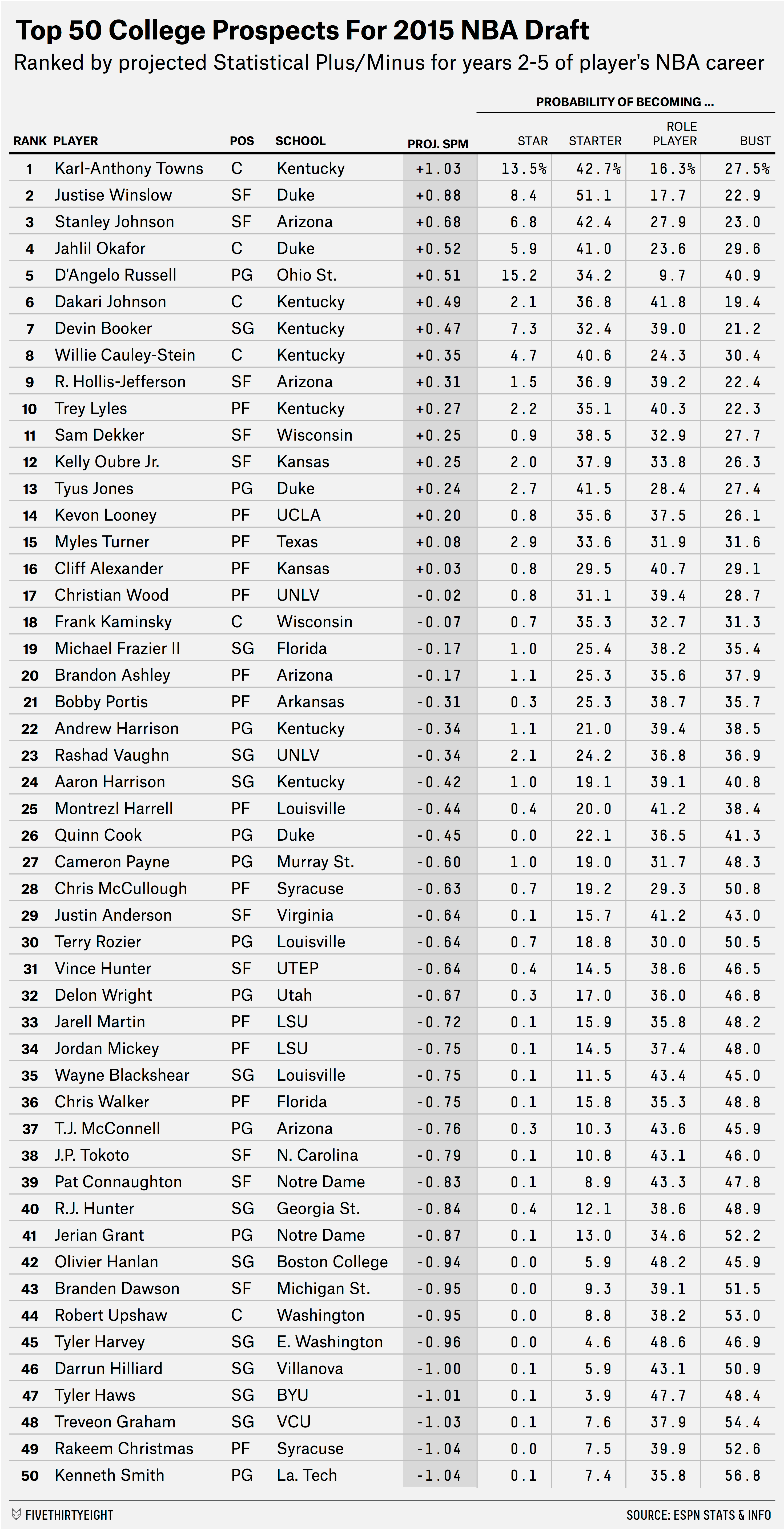 Projecting The Top 50 Players In The 2015 NBA Draft Class
