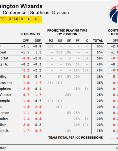 Carmelo depth chart wizards also nba preview the and wasteland of rh fivethirtyeight