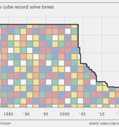 a 14 year old just solved a rubik s cube in under five seconds [ 1220 x 1000 Pixel ]