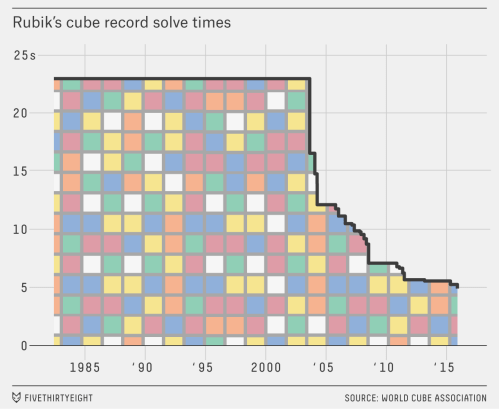 small resolution of a 14 year old just solved a rubik s cube in under five seconds