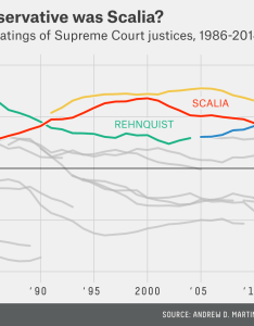 At the time of his appointment scalia was on right indeed only justice william rehnquist more conservative our measure indicates that from also almost never most supreme rh fivethirtyeight