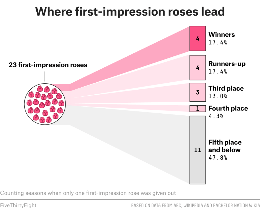 medium resolution of this coveted prize a rose allocated to the contestant that most impressed the bachelor or bachelorette in week one is not awful at forecasting the