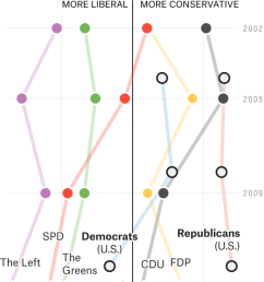 additionally unlike in the u s both major german parties accept mainstream science about climate change and neither has taken aim at the country s system  [ 620 x 1290 Pixel ]