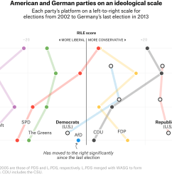 democratic parties but both u s parties platforms are more conservative than that of germany s center left spd according to the manifesto project  [ 2048 x 1212 Pixel ]