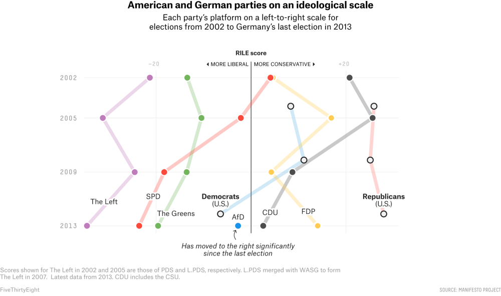 medium resolution of  democratic parties but both u s parties platforms are more conservative than that of germany s center left spd according to the manifesto project
