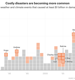 and while billion dollar hurricanes haven t been growing more frequent harvey and other super damaging weather and climate disasters are part of a  [ 2048 x 1068 Pixel ]