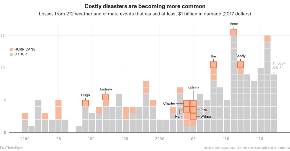 medium resolution of and while billion dollar hurricanes haven t been growing more frequent harvey and other super damaging weather and climate disasters are part of a