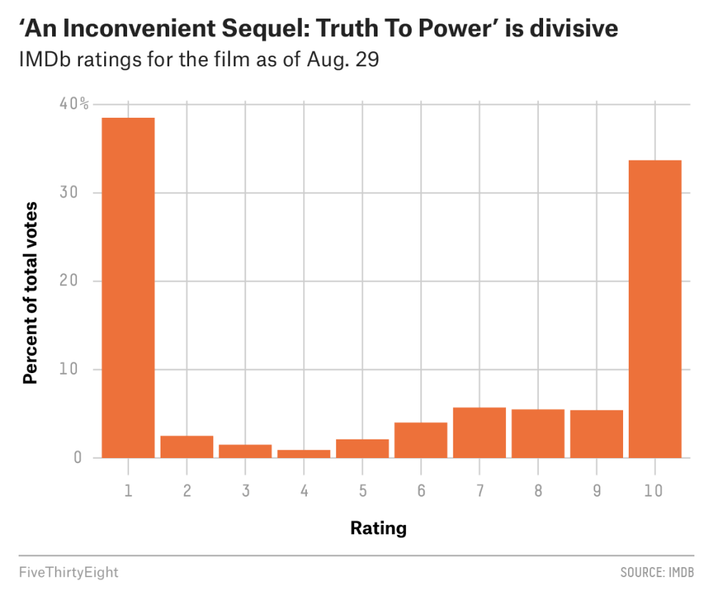 medium resolution of in the pantheon of sequels to well regarded films an inconvenient sequel may not be the godfather part ii but it s not exactly the godfather part