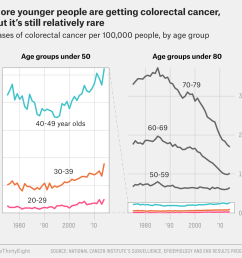but while the rise in cancers among this younger age group is troubling this new recommendation was made before we know what s behind the new trend  [ 1150 x 1088 Pixel ]