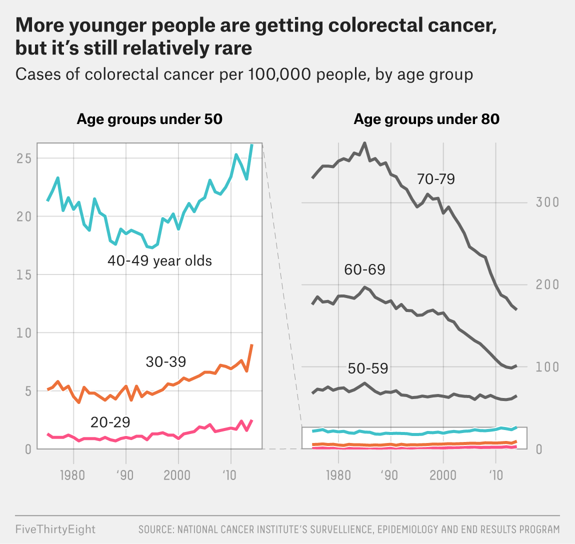 hight resolution of but while the rise in cancers among this younger age group is troubling this new recommendation was made before we know what s behind the new trend
