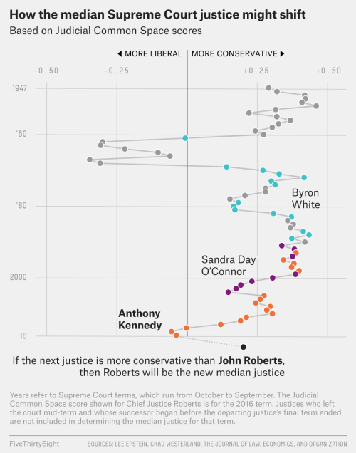 small resolution of justice anthony kennedy is retiring which means the makeup of the supreme court is about to shift dramatically for the past 12 years since justice sandra