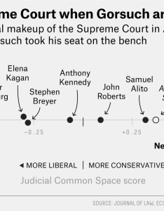 That picture is more or less bearing out the most prominent measures of justice ideology are called martin quinn scores after his first few cases also which justices were bffs this supreme court term fivethirtyeight rh