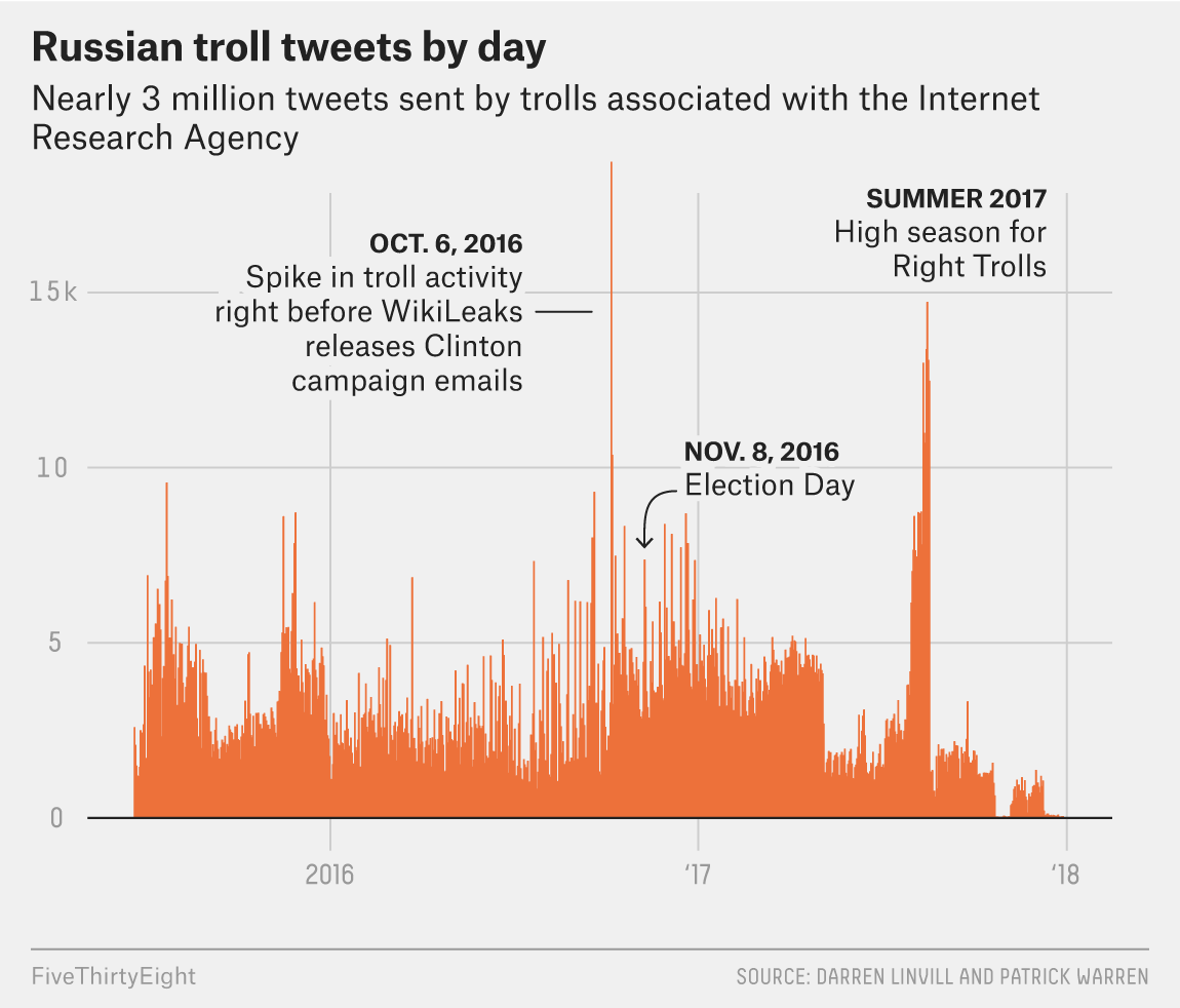 the story of an hour plot diagram 2006 ford explorer why we re sharing 3 million russian troll tweets fivethirtyeight even a simple timeline these can begin to tell how trolls operated for instance there was flurry trolling activity on oct 6