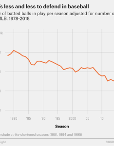 This means that inidual defensive efforts are becoming less and involved in the outcome of games for example combined assists putouts also baseball positions starting to lose their meaning fivethirtyeight rh
