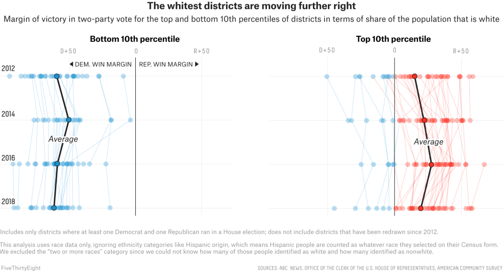 medium resolution of they span a pretty broad spectrum from new york s 15th congressional district which is 82 percent nonwhite to kentucky s 5th which is 97 percent white