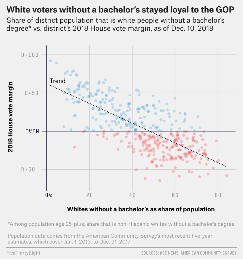 medium resolution of indeed a district s share of non hispanic whites without a bachelor s degree was slightly more predictive of how it voted in the 2016