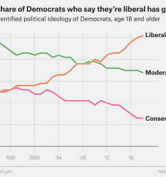 in 1994 during bill clinton s first term the share of democrats who identified as liberal and the share who said they were conservative were the same  [ 1150 x 950 Pixel ]