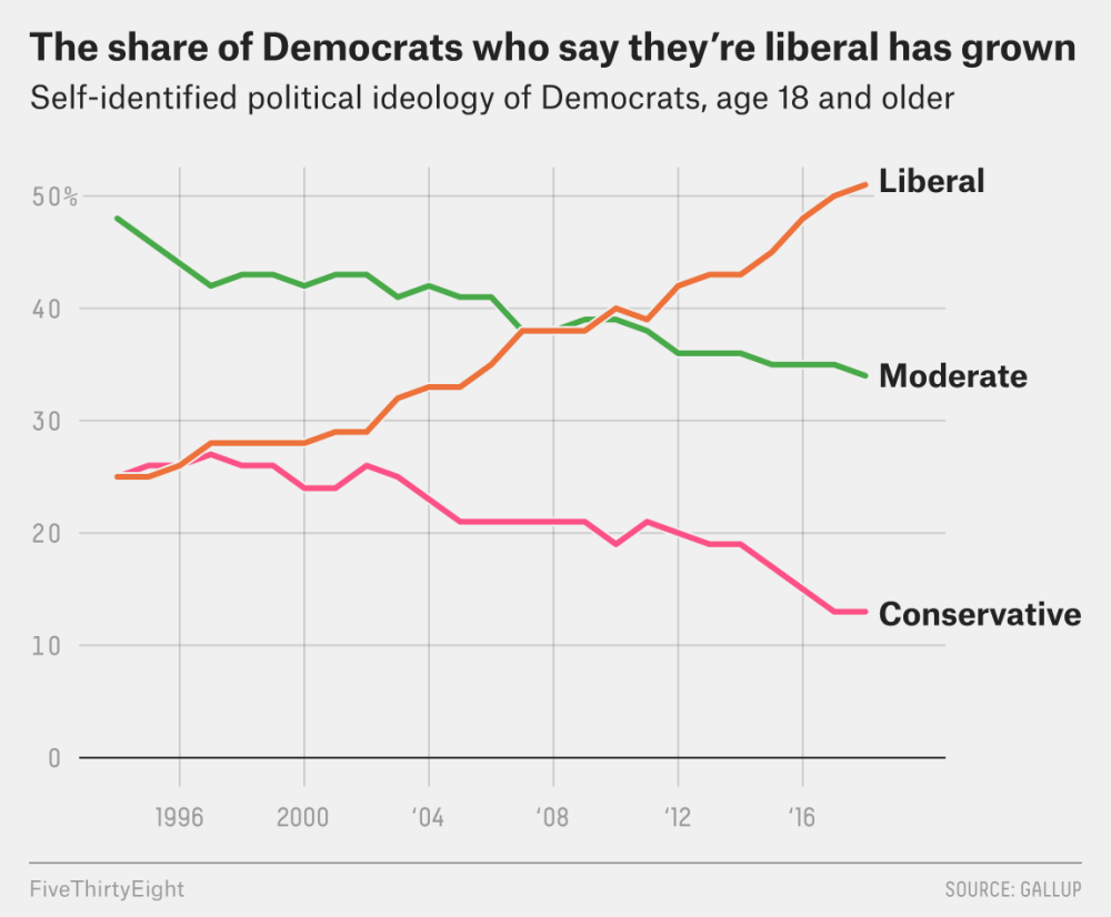 medium resolution of in 1994 during bill clinton s first term the share of democrats who identified as liberal and the share who said they were conservative were the same