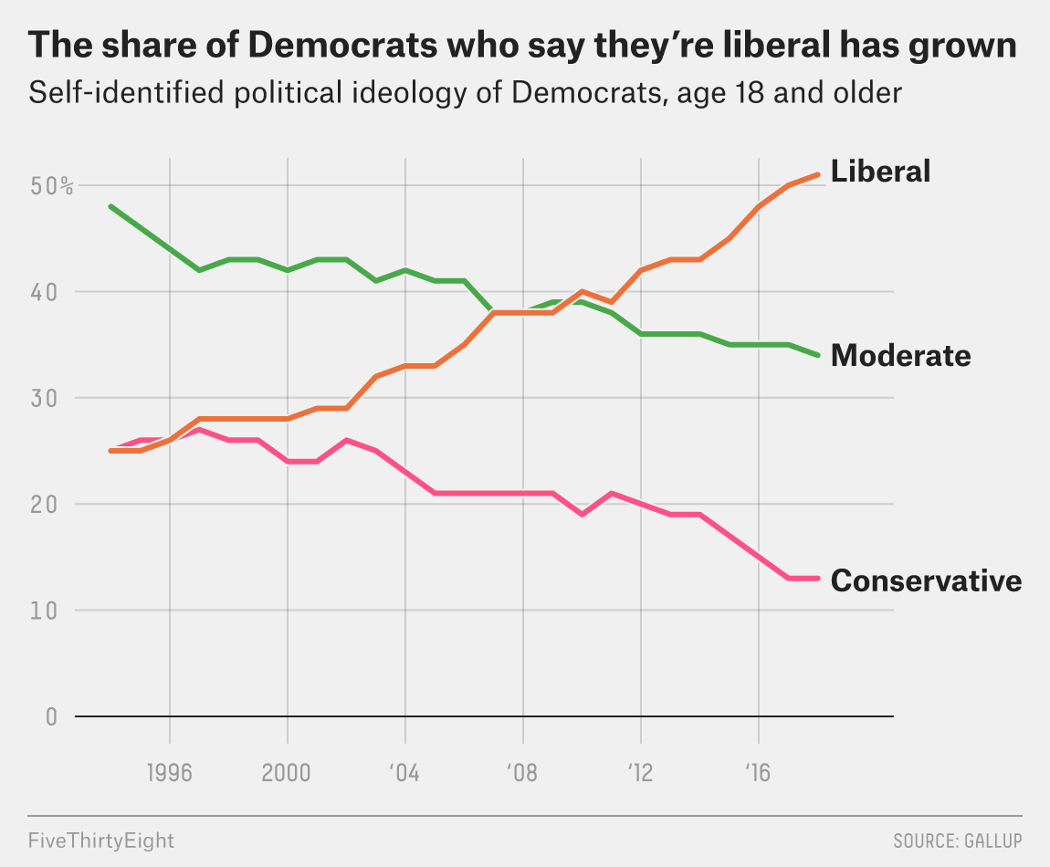 hight resolution of in 1994 during bill clinton s first term the share of democrats who identified as liberal and the share who said they were conservative were the same