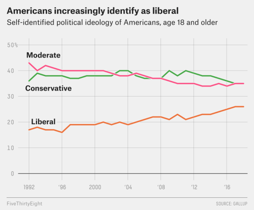 small resolution of these trends could influence the type of political candidates and policy issues that appeal to the base of each party going forward